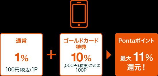通常1% 100円(税込)1P + ゴールドカード特典10% 1,000円(税抜)ごとに100P = Pontaポイント 最大11%還元!