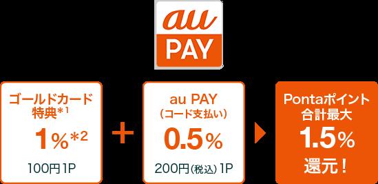 au PAY 通常1% ゴールドカード特典1%*1 100円(税込)1P + au PAY(コード支払い)0.5% 200円(税込)1P = Pontaポイント 2.5%還元!