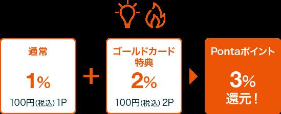 通常1% 100円(税込)1P + ゴールドカード特典2% 100円(税込)2P = Pontaポイント 3%還元!